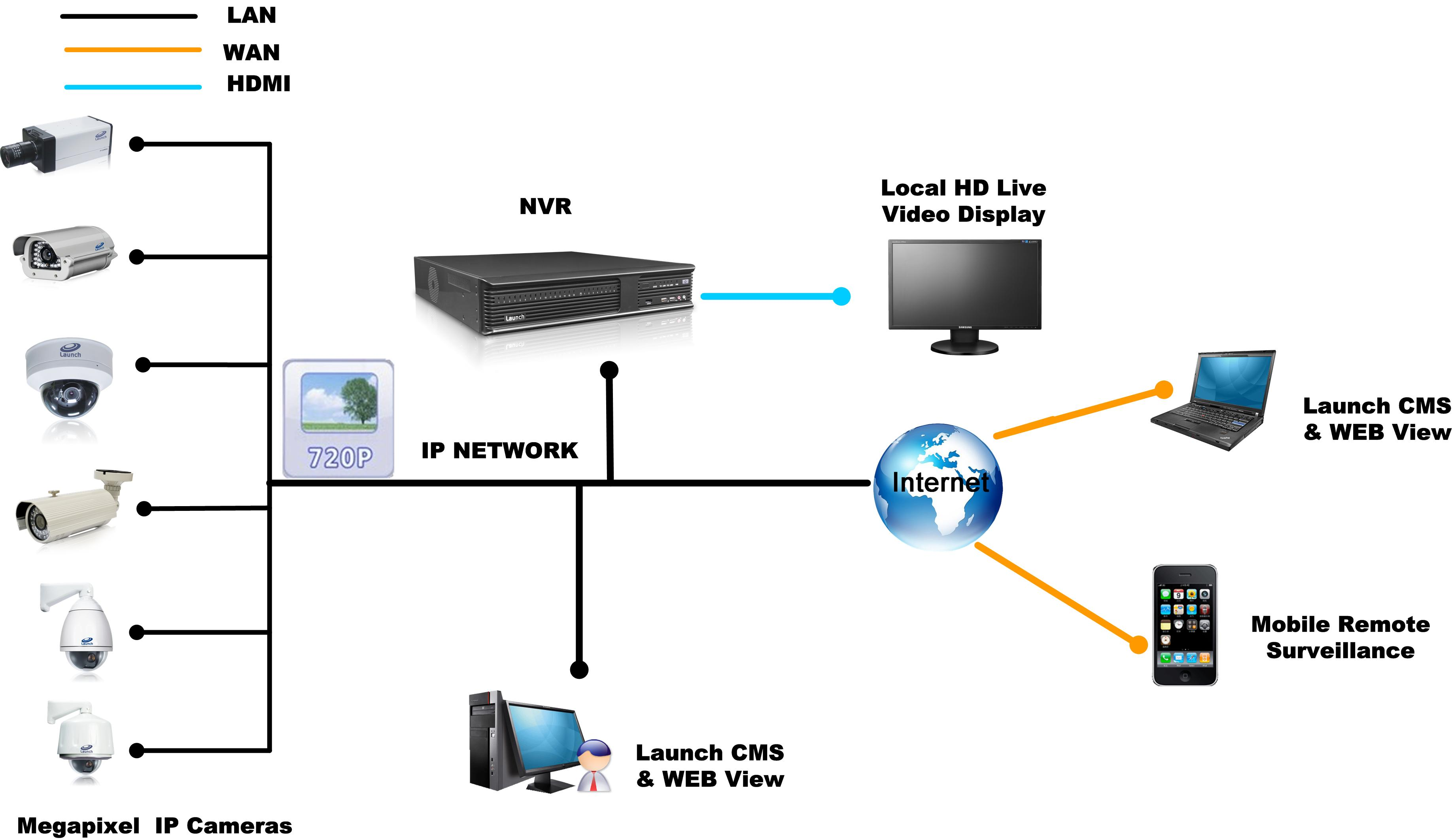Surveillance Camera Network Cabling
